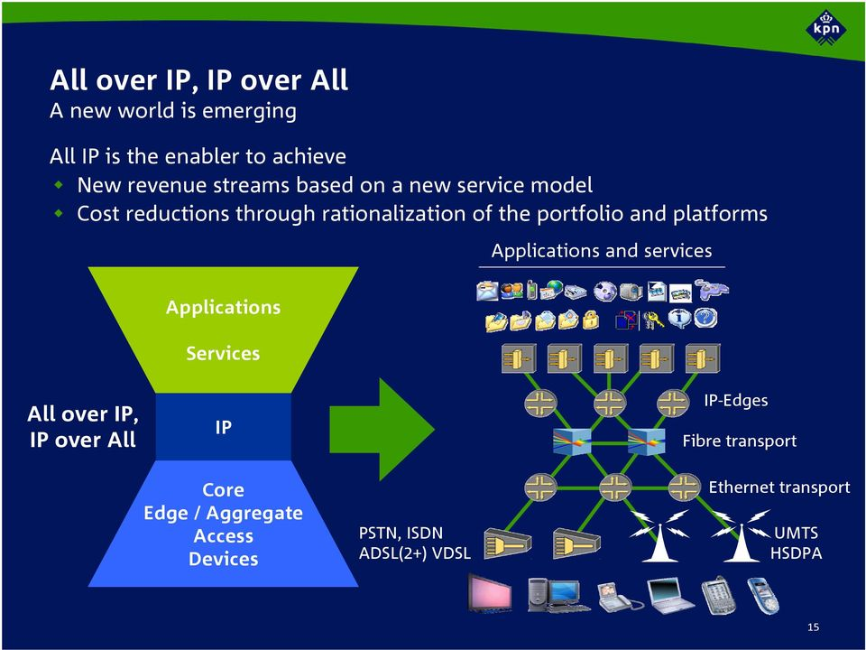 platforms Applications and services Applications Services All over IP, IP over All IP-Edges IP Core