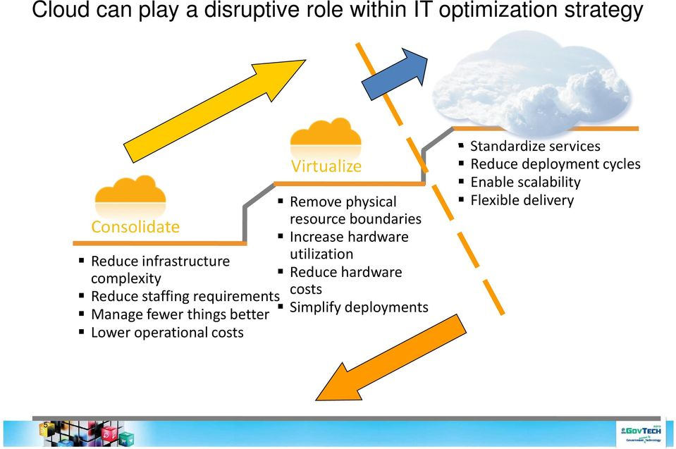 operational costs Virtualize Remove physical resource boundaries Increase hardware utilization Reduce