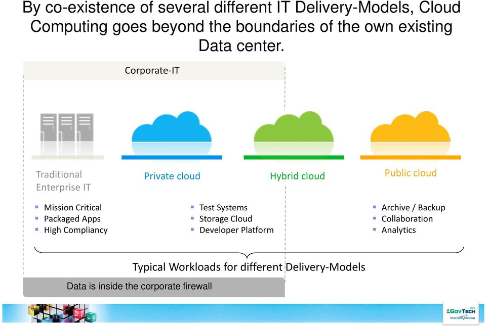 Corporate-IT Traditional Enterprise IT Private cloud Hybrid cloud Public cloud Mission Critical Packaged