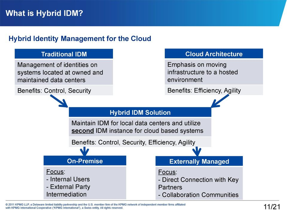 Control, Security Cloud Architecture Emphasis on moving infrastructure to a hosted environment Benefits: Efficiency, Agility Hybrid IDM Solution Maintain