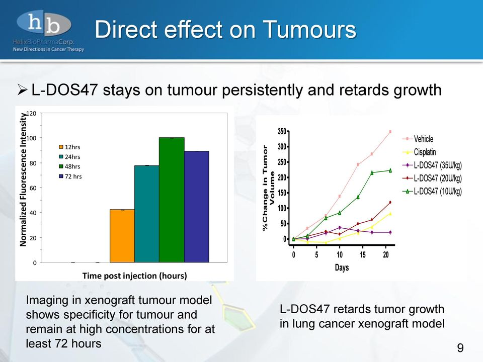 L-DOS47 (10U/kg) 40 100 50 20 0 0 Time post injection (hours) 0 5 10 15 20 Days Imaging in xenograft tumour model shows