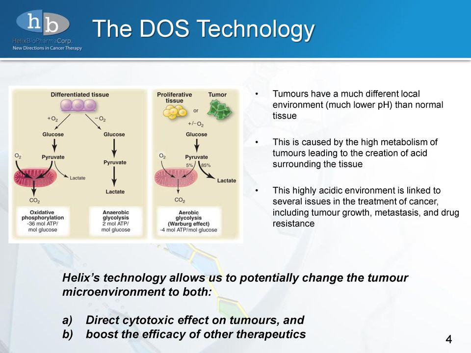 issues in the treatment of cancer, including tumour growth, metastasis, and drug resistance Helix s technology allows us to