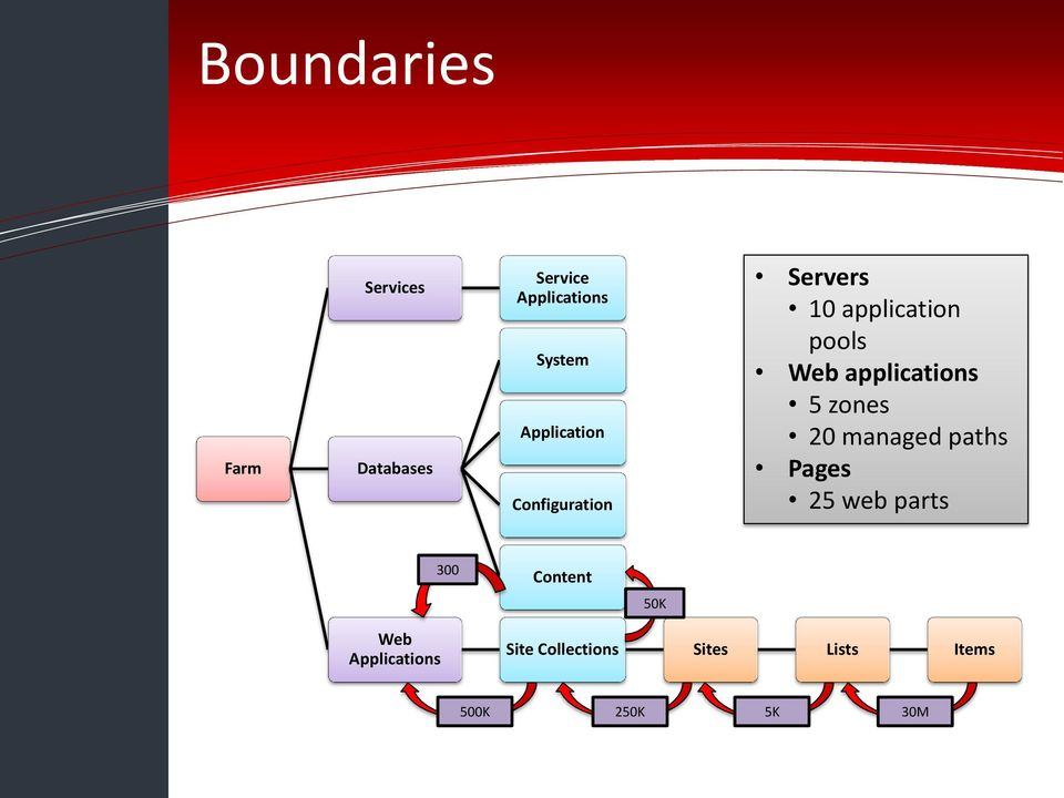 application pools Web applications 5 zones 20 managed paths Pages 25 web