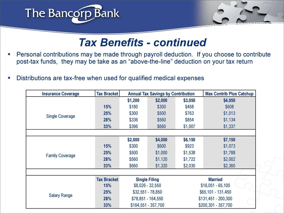 Tax Bracket Annual Tax Savings by Contribution Max Contrib Plus Catchup $1,200 $2,000 $3,050 $4,050 15% $180 $300 $458 $608 Single Coverage 25% $300 $500 $763 $1,013 28% $336 $560 $854 $1,134 33%