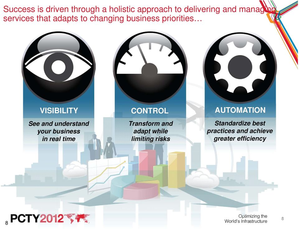 AUTOMATION See and understand your business in real time Transform and