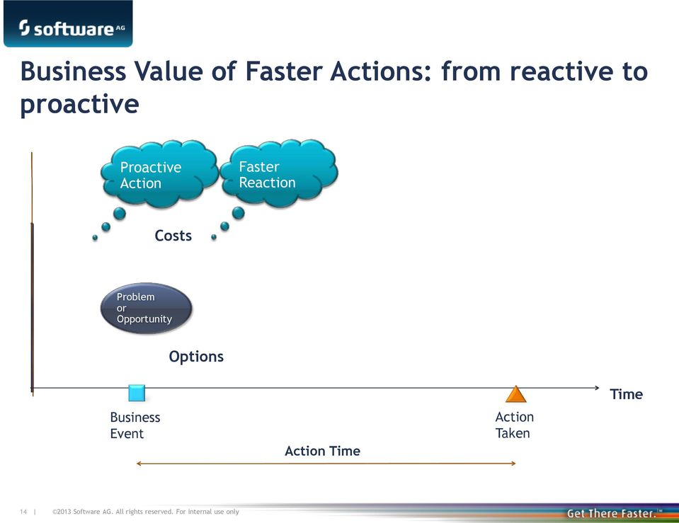 Opportunity Business Event Options Action Time Action Taken