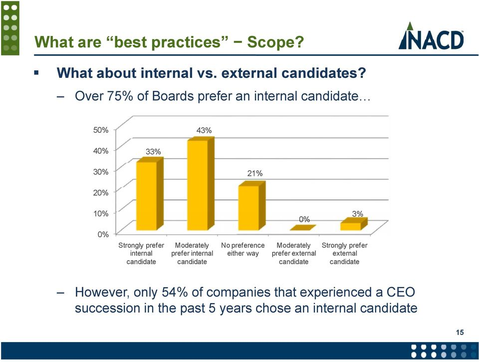 internal candidate Moderately prefer internal candidate No preference Moderately Strongly prefer either way