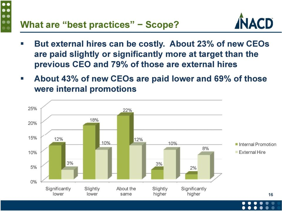 are external hires About 43% of new CEOs are paid lower and 69% of those were internal promotions 25% 22% 18% 20%