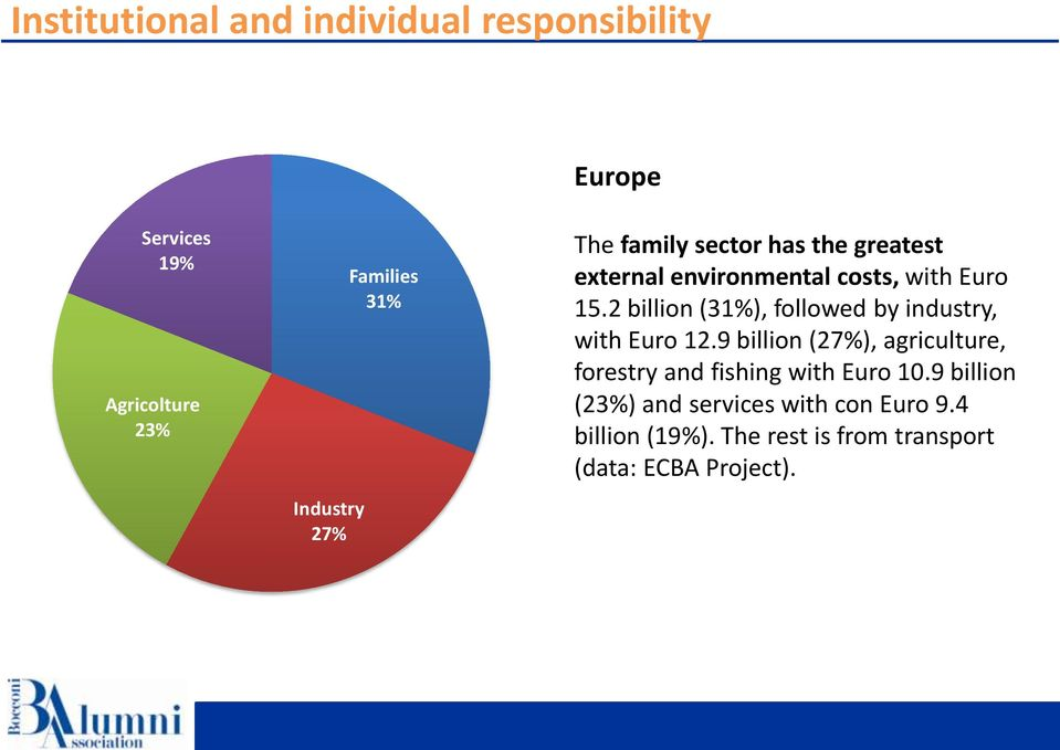 2 billion (31%), followed by industry, with Euro 12.
