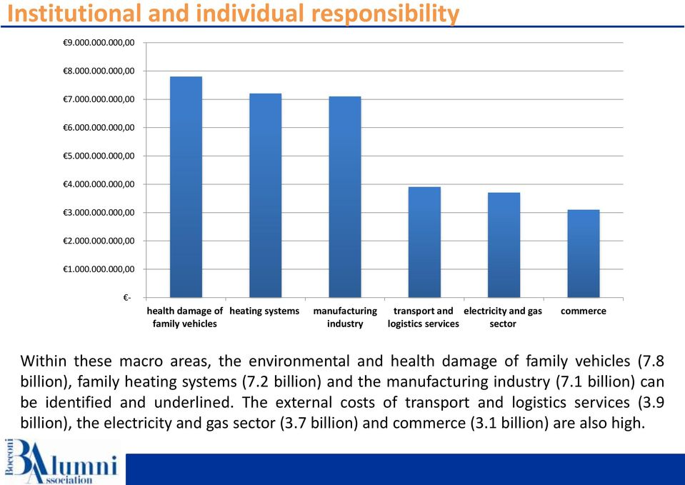 areas, the environmental and health damage of family vehicles (7.8 billion), family heating systems (7.2 billion) and the manufacturing industry (7.