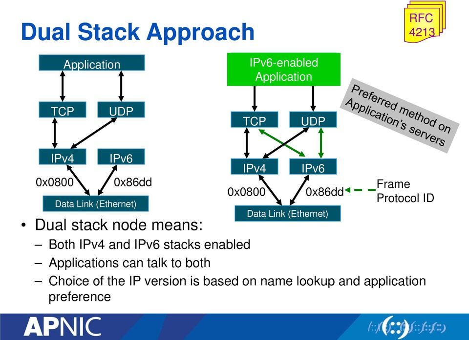 Frame Protocol ID Dual stack node means: Both IPv4 and IPv6 stacks enabled Applications