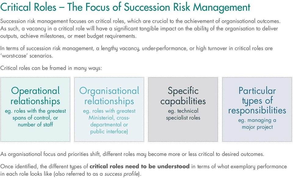 In terms of succession risk management, a lengthy vacancy, under-performance, or high turnover in critical roles are worst-case scenarios.