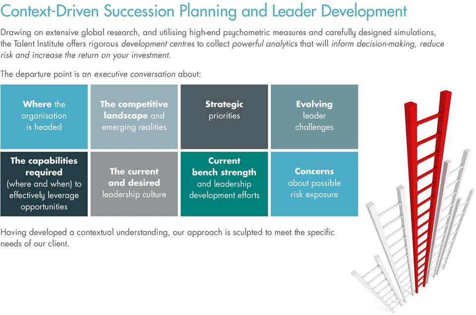 The departure point is an executive conversation about: Where the organisation is headed The competitive landscape and emerging realities Strategic priorities Evolving leader challenges The