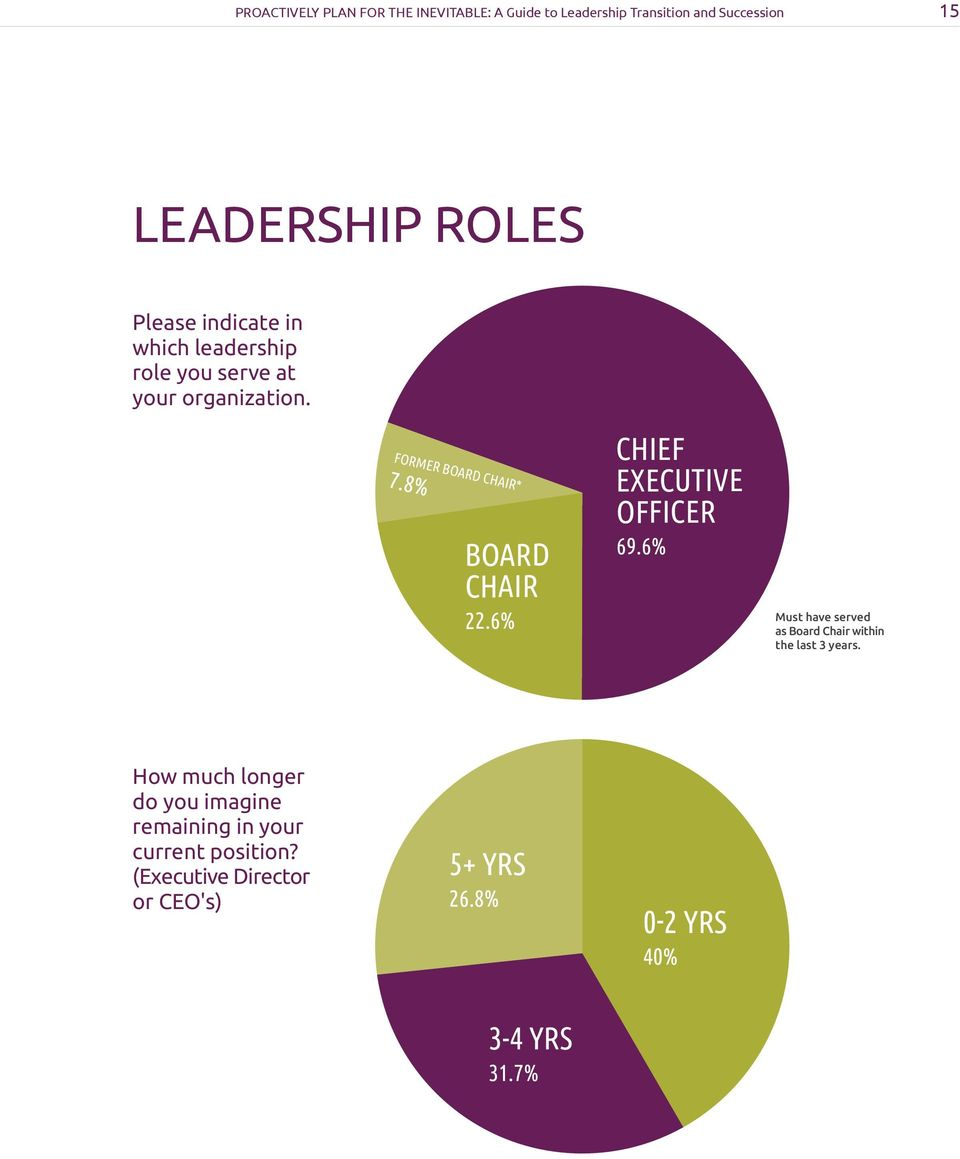 8% BOARD CHAIR 22.6% CHIEF EXECUTIVE OFFICER 69.6% Must have served as Board Chair within the last 3 years.