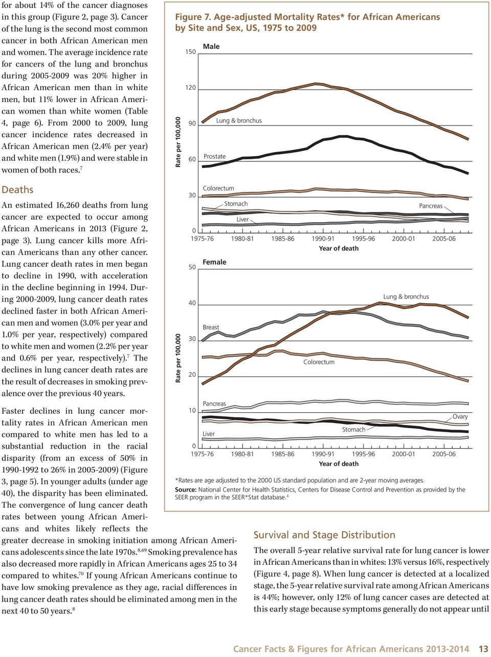 4, page 6). From 2 to 29, lung cancer incidence rates decreased in African American men (2.4% per year) and white men (1.9%) and were stable in women of both races. 7 Figure 7.