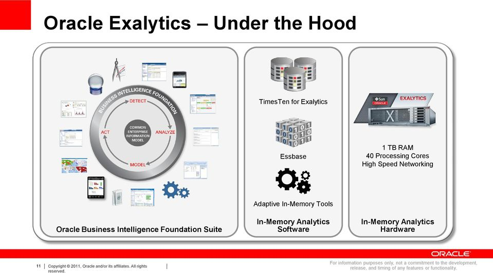 Software In-Memory Analytics Hardware 11 Copyright 2011, Oracle and/or its affiliates.