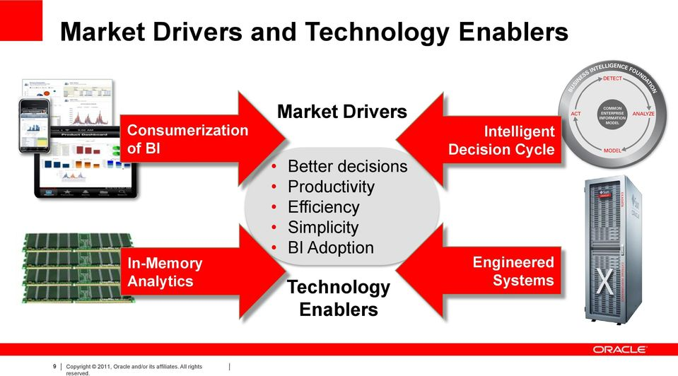 Simplicity BI Adoption Technology Enablers Intelligent Decision Cycle