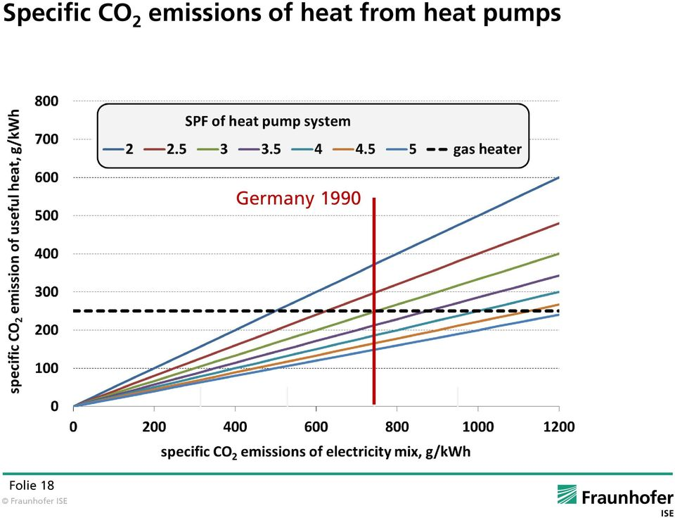 from heat pumps