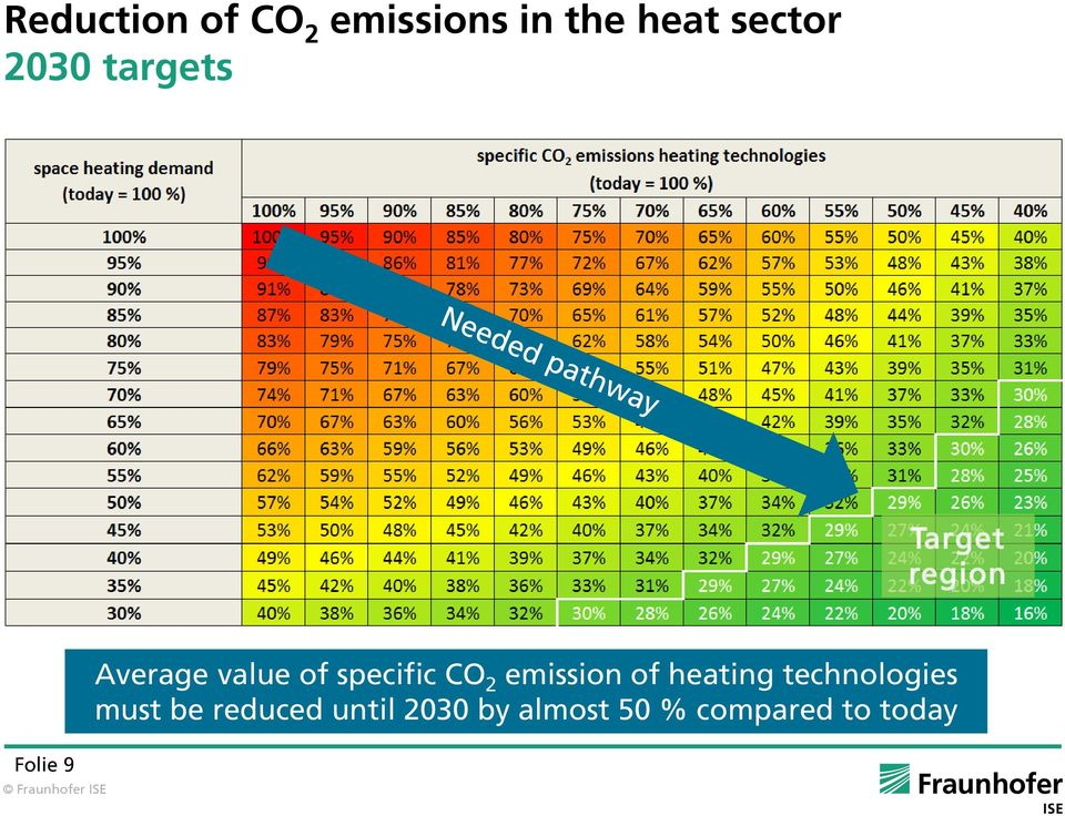 2 emission of heating technologies must be reduced
