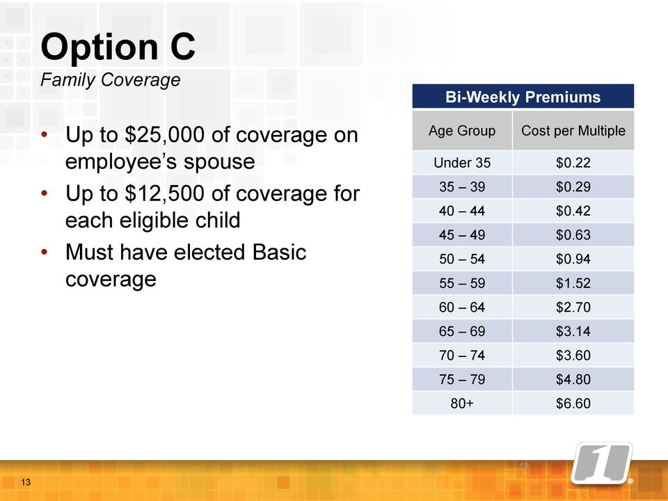 Bi-Weekly Premiums Age Group Cost per Multiple Under 35 $0.22 35 39 $0.29 40 44 $0.