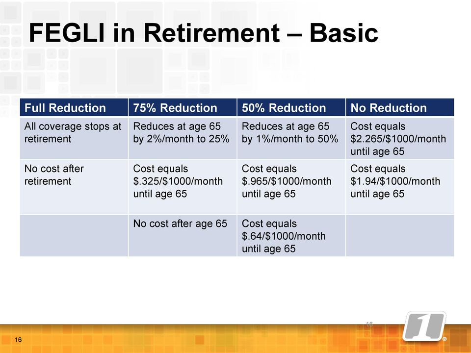 325/$1000/month until age 65 Reduces at age 65 by 1%/month to 50% Cost equals $.