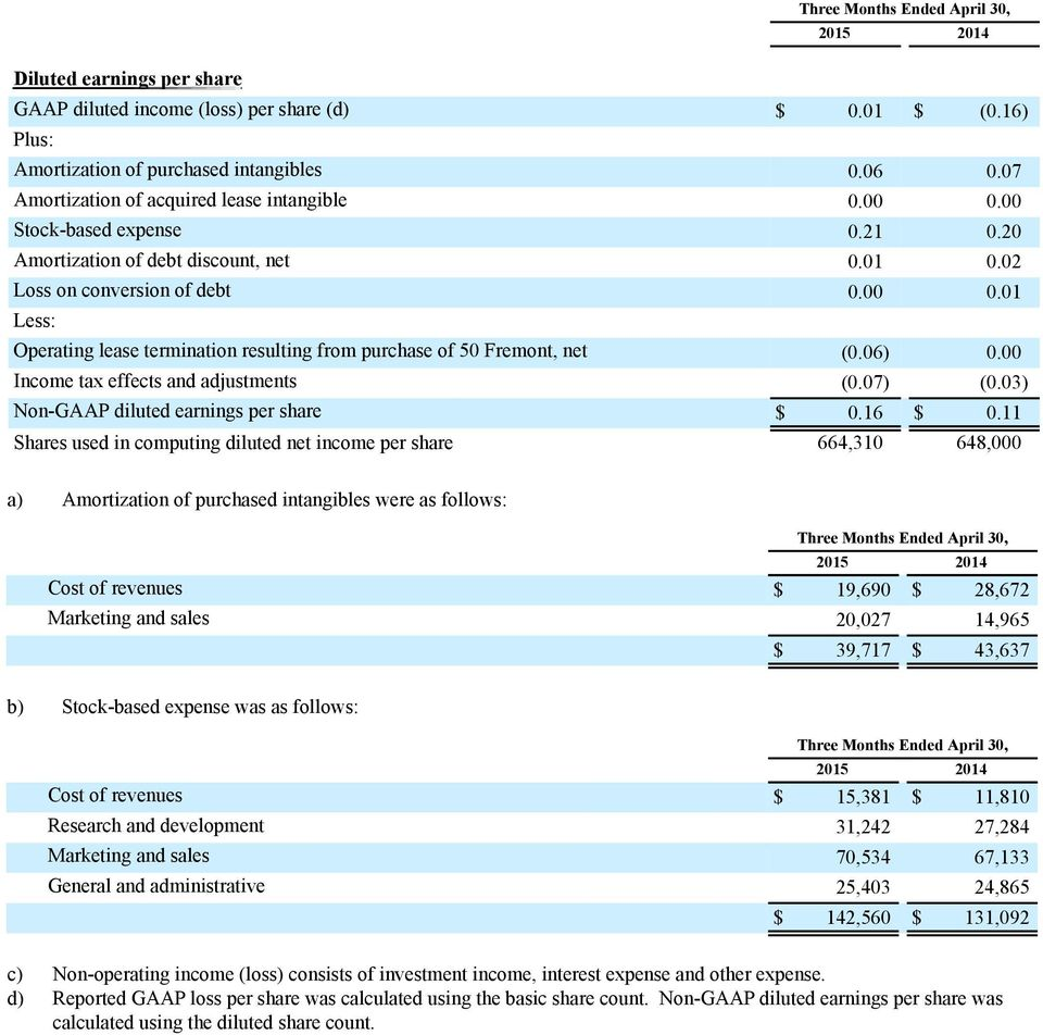 06) 0.00 Income tax effects and adjustments (0.07) (0.03) Non-GAAP diluted earnings per share $ 0.16 $ 0.