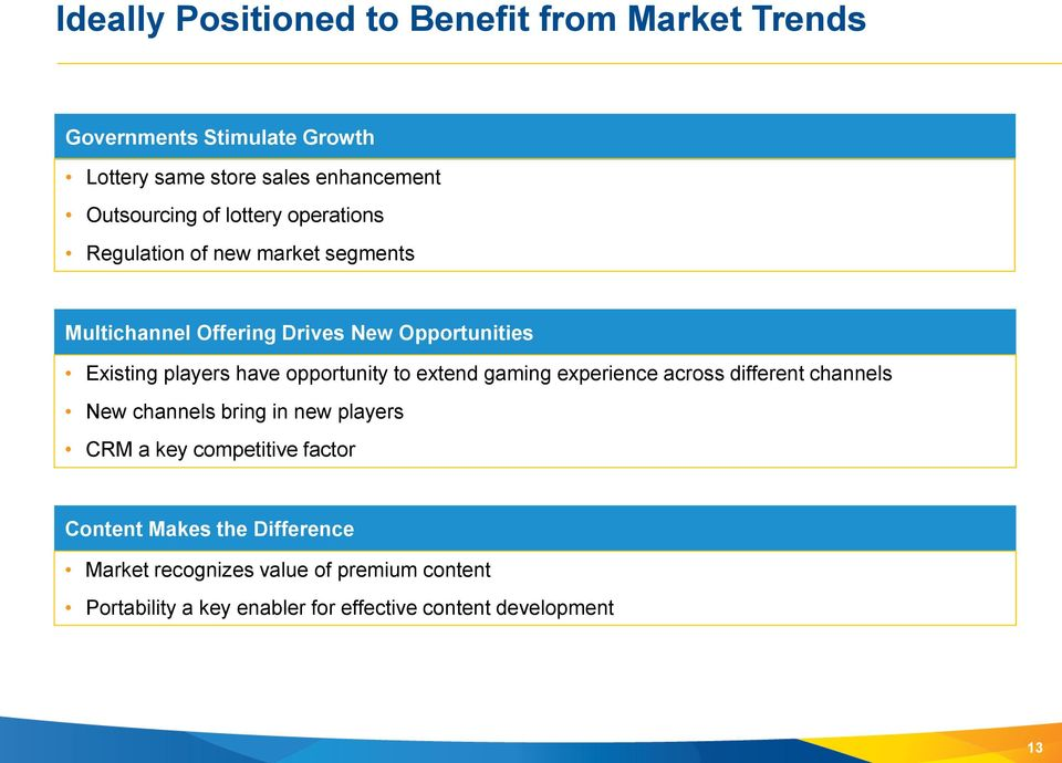 opportunity to extend gaming experience across different channels New channels bring in new players CRM a key competitive factor