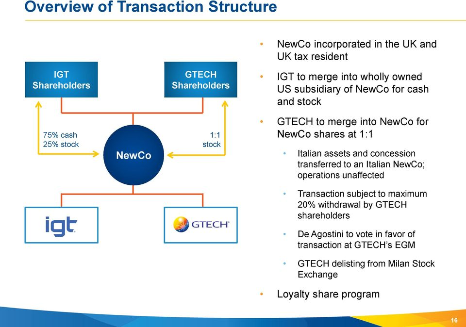 Italian assets and concession transferred to an Italian NewCo; operations unaffected IGT GTECH Transaction subject to maximum 20% withdrawal