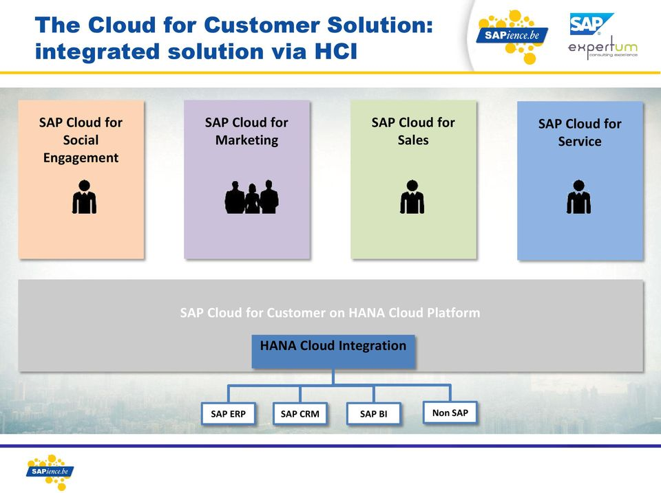 Cloud for Service SAP Cloud for Customer on HANA Cloud Platform HANA SAP