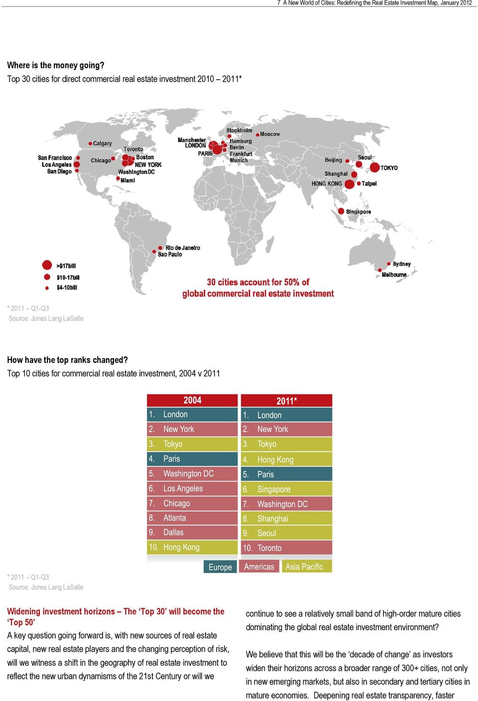 Top 10 cities for commercial real estate investment, 2004 v 2011 * 2011 Q1-Q3 Source: Jones Lang LaSalle Widening investment horizons The Top 30 will become the Top 50 A key question going forward