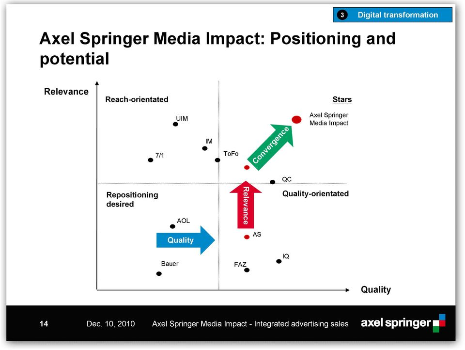 Impact QC Repositioning desired AOL Relevance Quality-orientated Quality AS Bauer