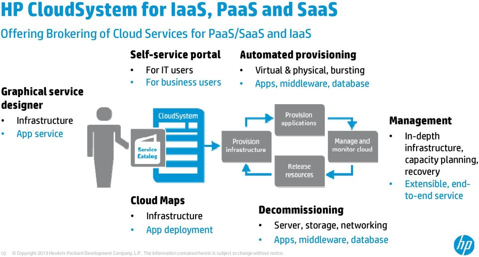 deployment Automated provisioning Virtual & physical, bursting Apps, middleware, database Decommissioning Server, storage,