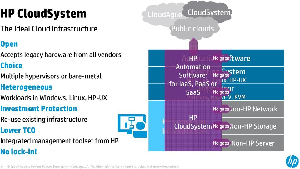 CloudAgile CloudSystem Public clouds Application HP No gaps Software Automation Software: Operating System No gaps Windows, Linux, HP-UX for IaaS, PaaS or