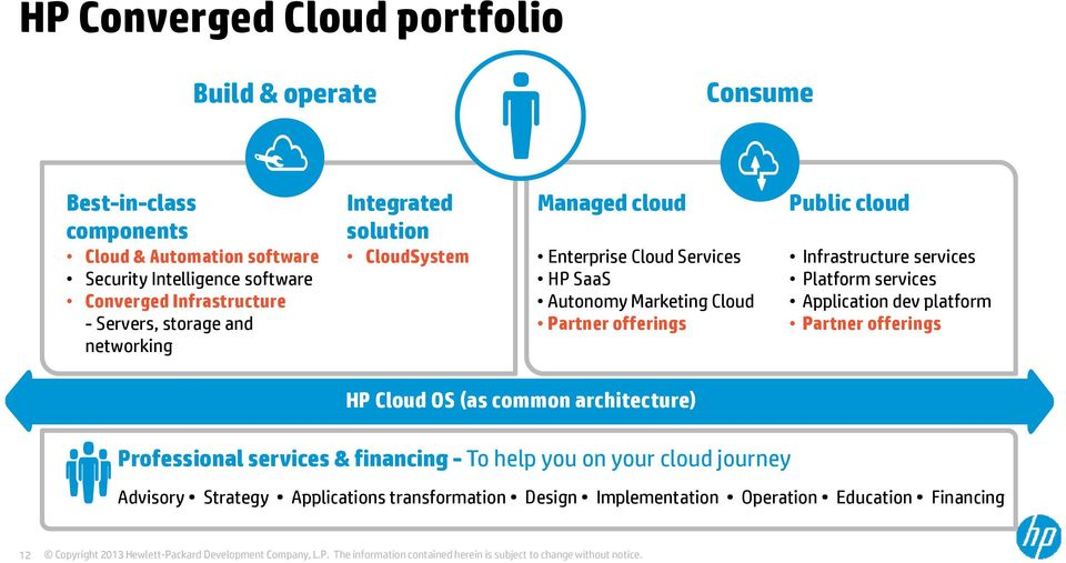 Partner offerings Public cloud Infrastructure services Platform services Application dev platform Partner offerings HP Cloud OS (as common architecture)