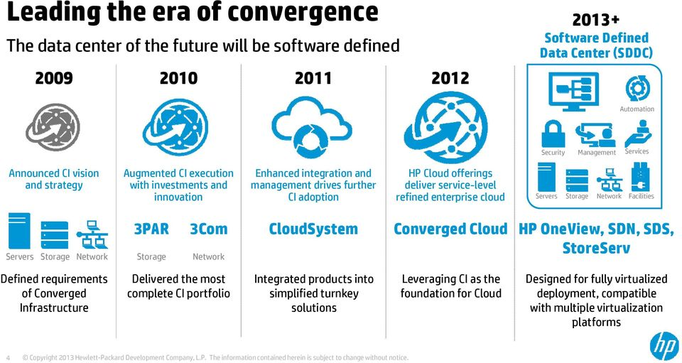 enterprise cloud Servers Storage Network Facilities Servers Storage Network 3PAR Storage 3Com Network CloudSystem Converged Cloud HP OneView, SDN, SDS, StoreServ Defined requirements of Converged