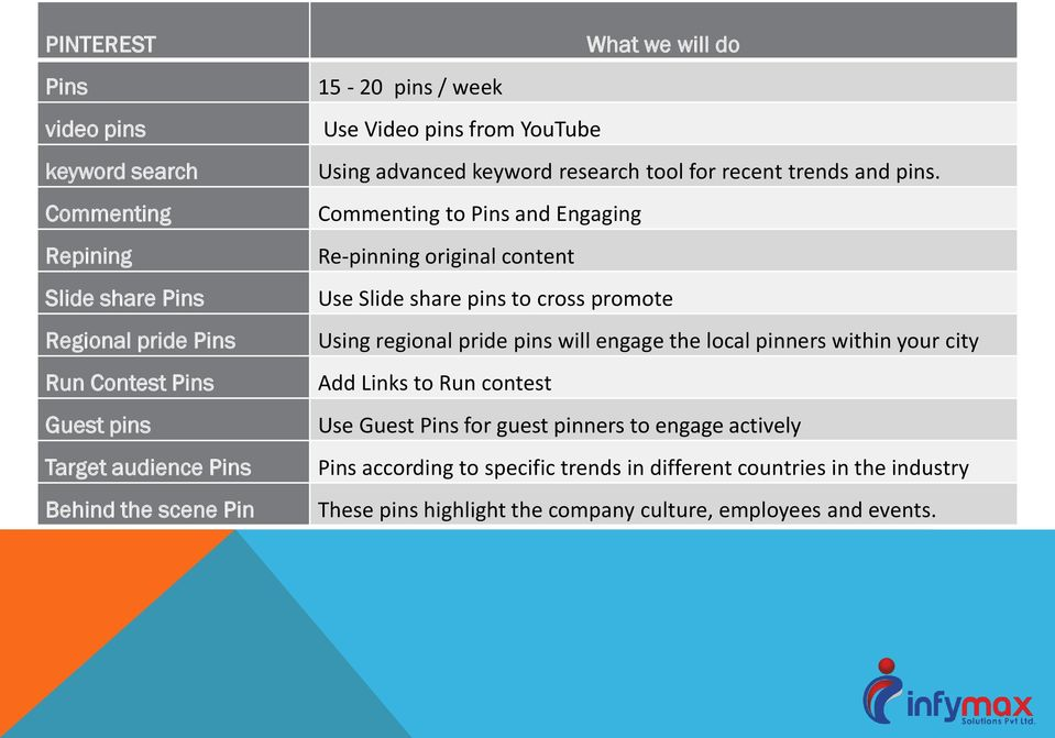 Commenting to Pins and Engaging Re-pinning original content Use Slide share pins to cross promote Using regional pride pins will engage the local pinners within your