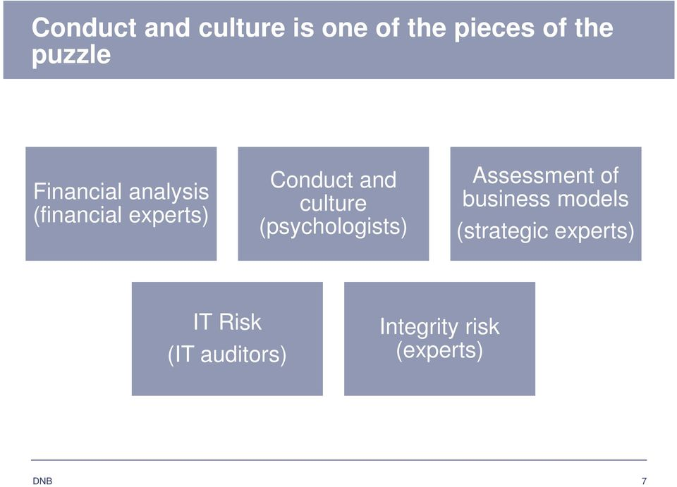 culture (psychologists) Assessment of business models