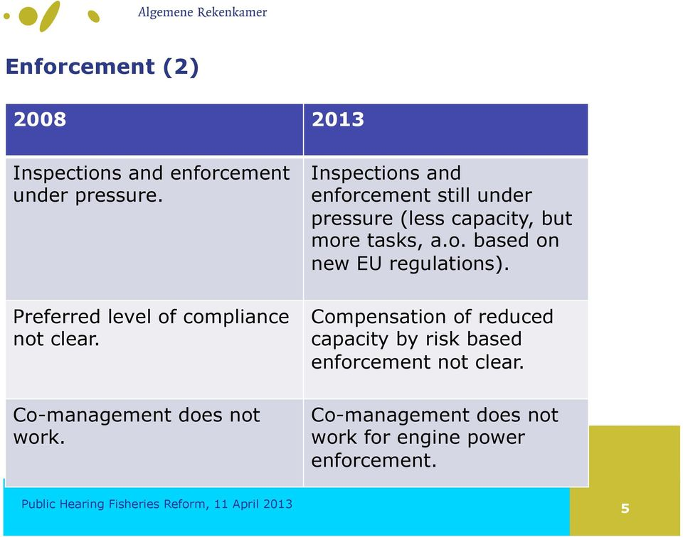 Inspections and enforcement still under pressure (less capacity, but more tasks, a.o. based on new EU regulations).
