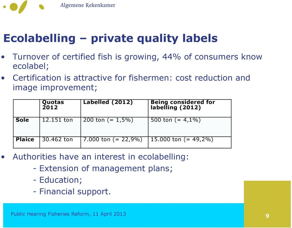 considered for labelling (2012) Sole 12.151 ton 200 ton (= 1,5%) 500 ton (= 4,1%) Plaice 30.462 ton 7.