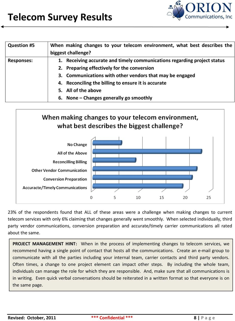 None Changes generally go smoothly 23% of the respondents found that ALL of these areas were a challenge when making changes to current telecom services with only 6% claiming that changes generally