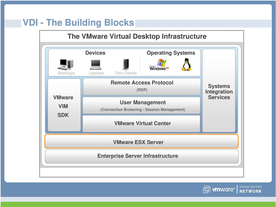 Protocol (RDP) User Management (Connection Brokering / Session Management) VMware