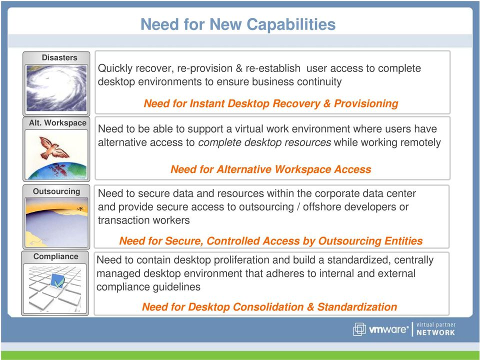 Workspace Need to be able to support a virtual work environment where users have alternative access to complete desktop resources while working remotely Need for Alternative Workspace Access