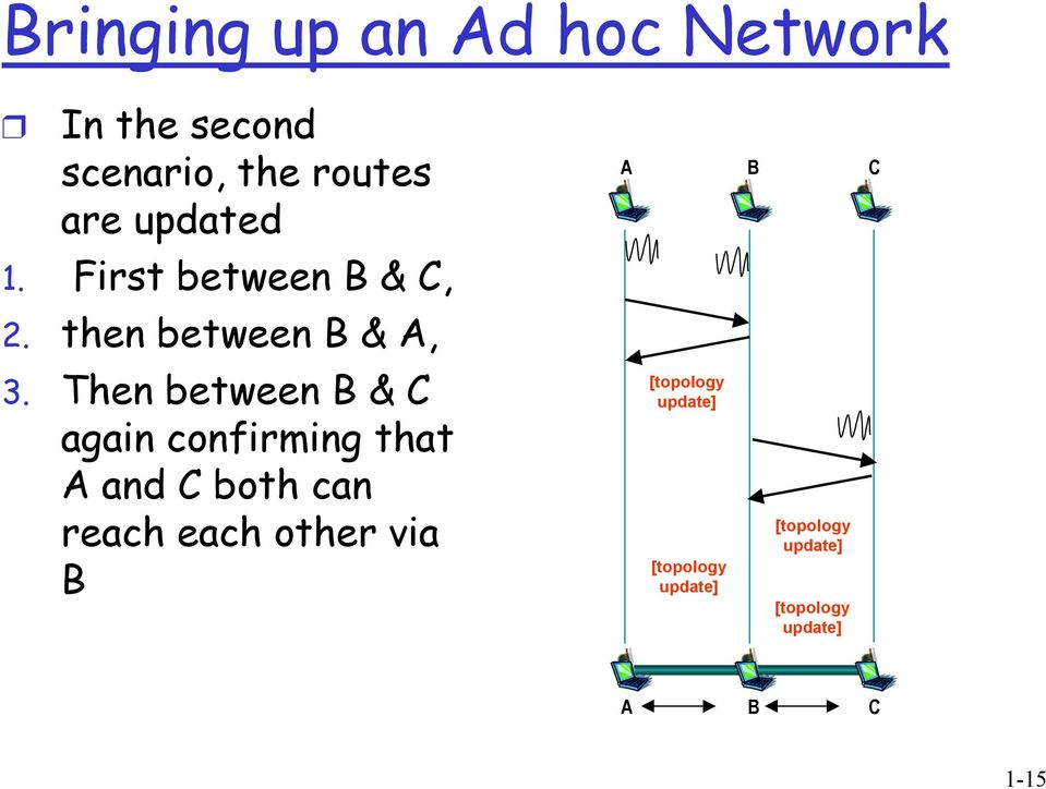 Then between B & C again confirming that A and C both can reach each