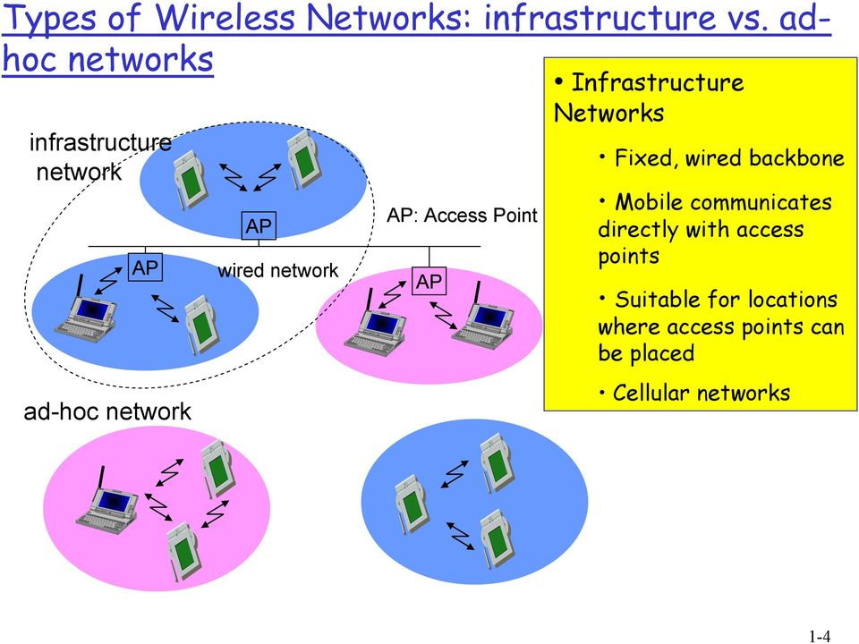 Access Point AP Infrastructure Networks Fixed, wired backbone Mobile
