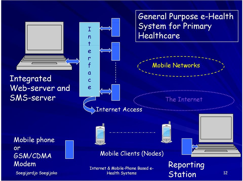 Mobile Networks The Internet Internet Access Mobile phone or