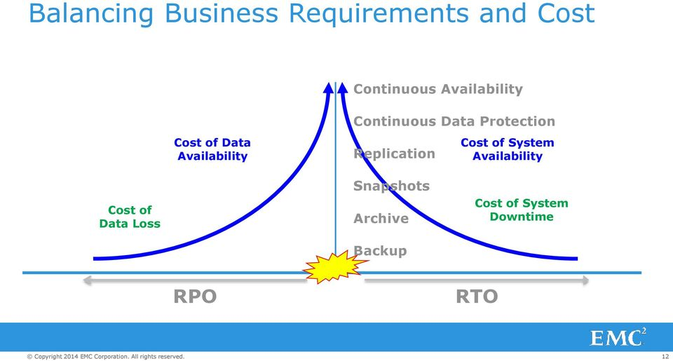 System Availability Cost of Data Loss Snapshots Archive Backup Cost of