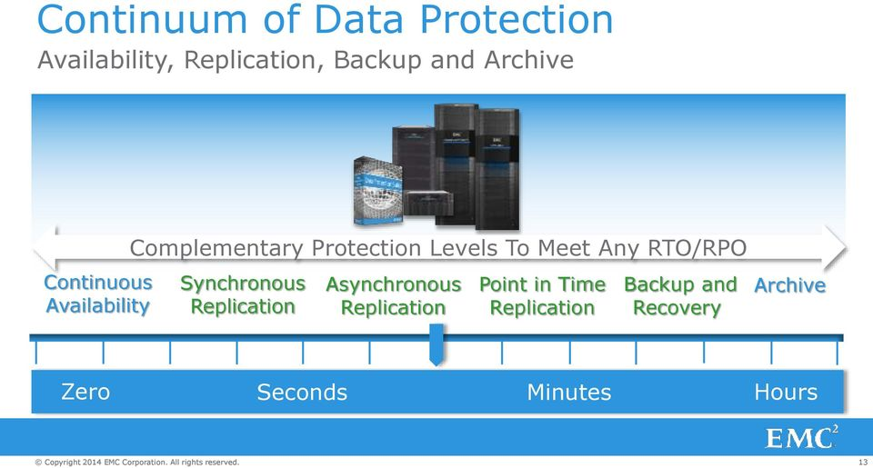 Synchronous Replication Asynchronous Replication Point in Time Replication Backup