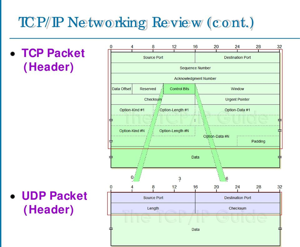 ) TCP Packet