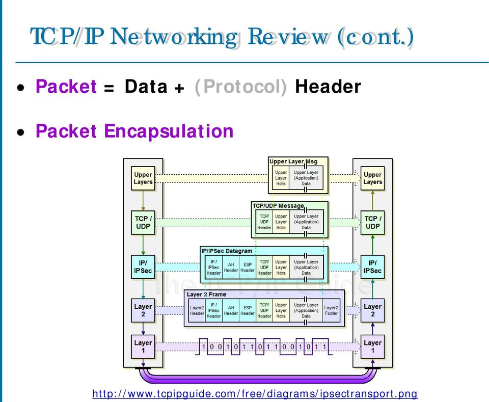 Packet Encapsulation http://www.