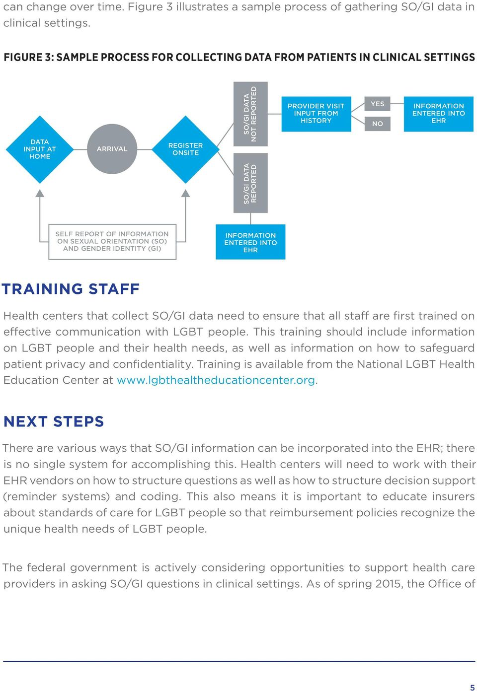 ENTERED INTO EHR SO/GI DATA REPORTED SELF REPORT OF INFORMATION ON SEXUAL ORIENTATION (SO) AND GENDER IDENTITY (GI) INFORMATION ENTERED INTO EHR TRAINING STAFF Health centers that collect SO/GI data
